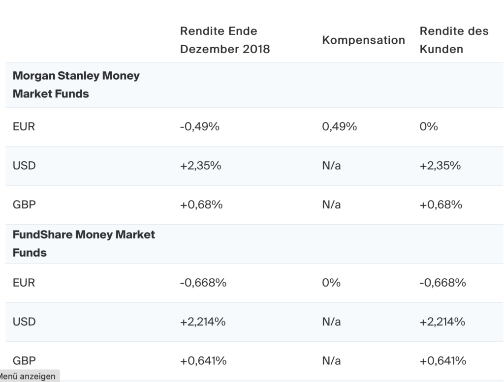 Degiro Geldmarktfond Rendite