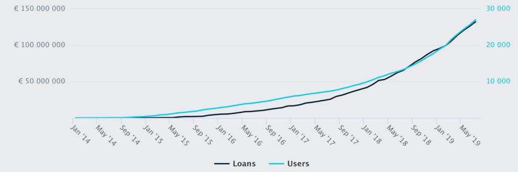Estateguru Investoren und Kreditvolumen