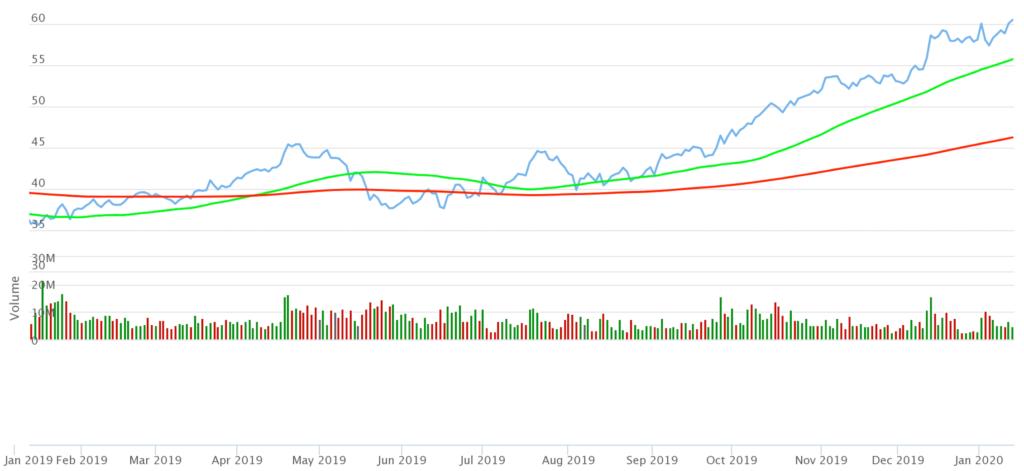 Chart TSMC