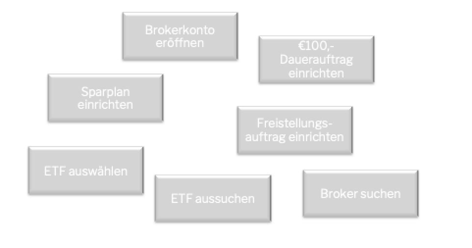 Brainstorming ETF Sparplan einrichten
