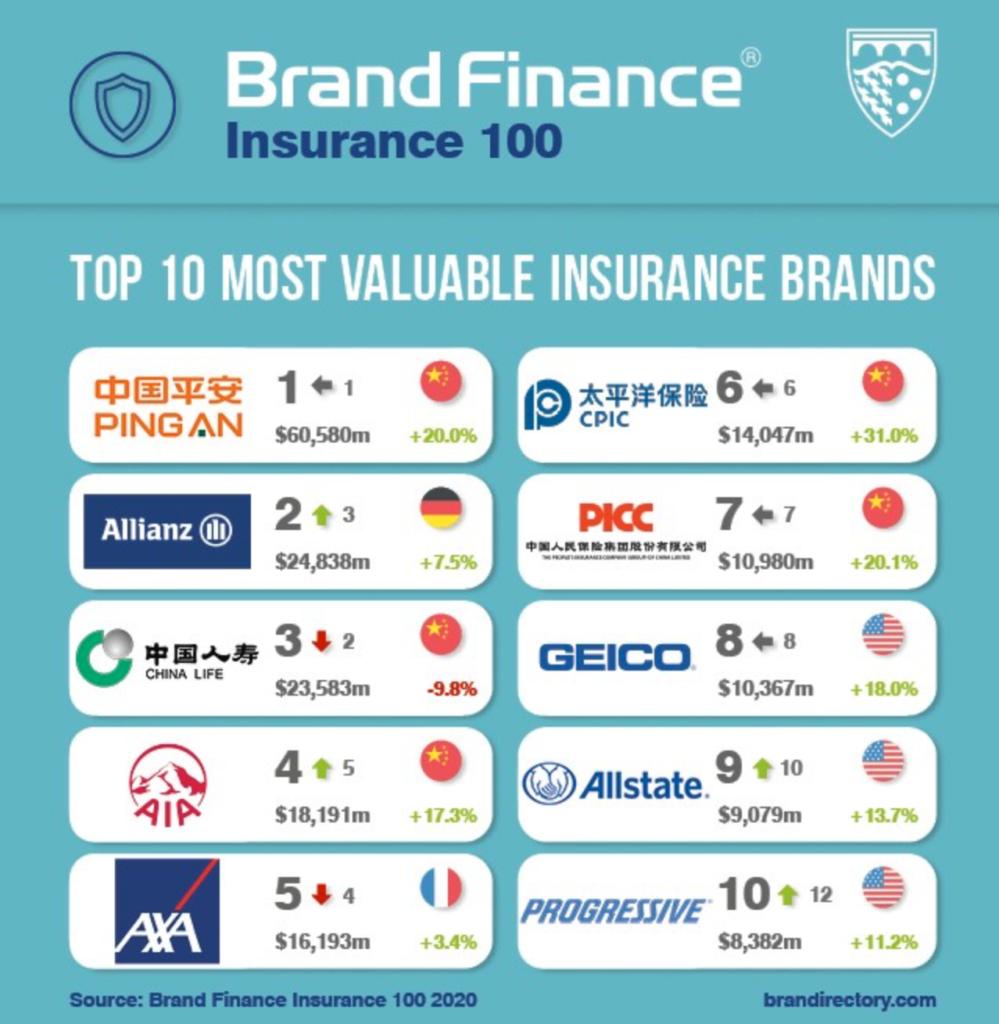 Brand Finance Insurance 100 aus dem Jahr 2020.