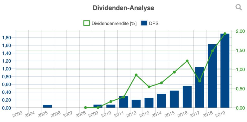 Dividendenanalyse von Ping An.