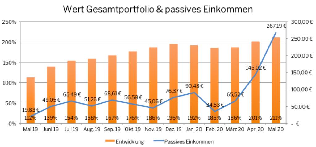 Quelle: eigene Darstellung Wert Gesamtportfolio + passives Einkommen