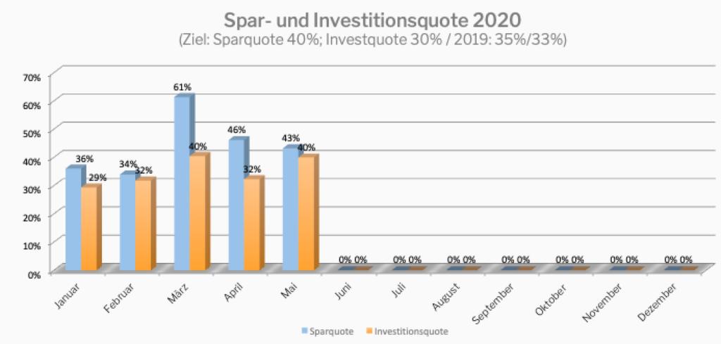 Quelle: eigene Darstellung Spar- und Investitionsquote Übersicht 2020