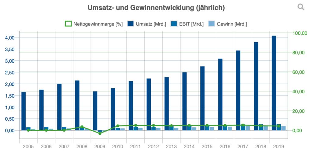 Umsatz- und Gewinnentwicklung von 2005-2019