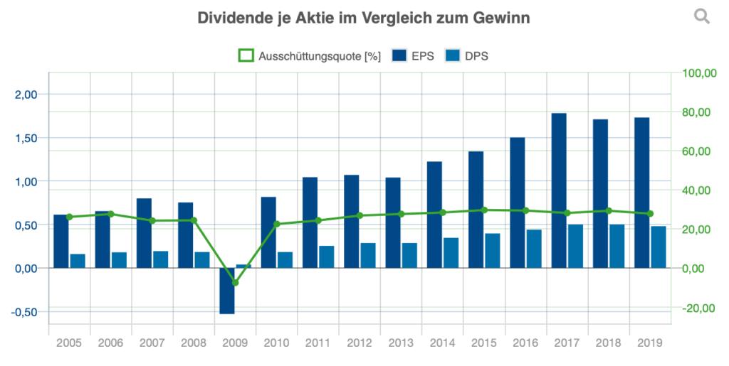 Dividende je Aktie von 2005-2019