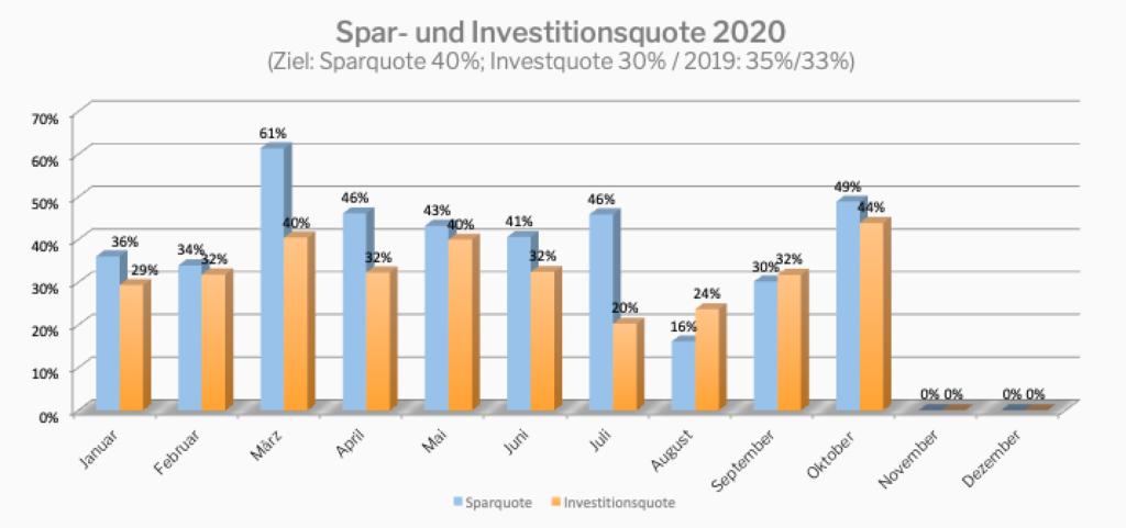 Spar- und Investitionsquote 2020