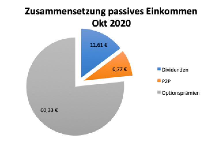 Zusammensetzung passives Einkommen Oktober 2020