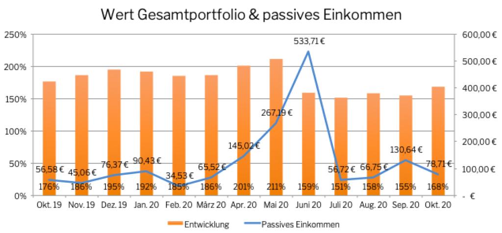 GEsamtportfolio & passives Einkommen