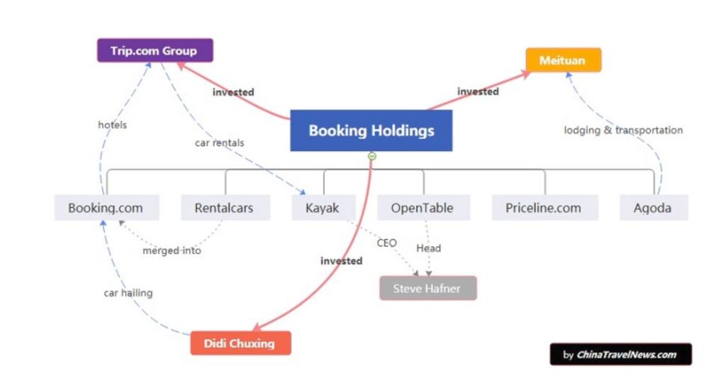Verflechtungen von Booking.com und Trip.com.